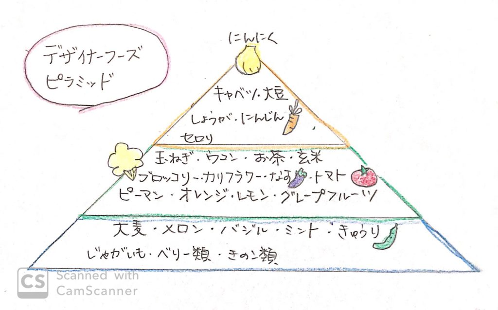 おうちで漢方薬膳 デザイナーフーズピラミッド